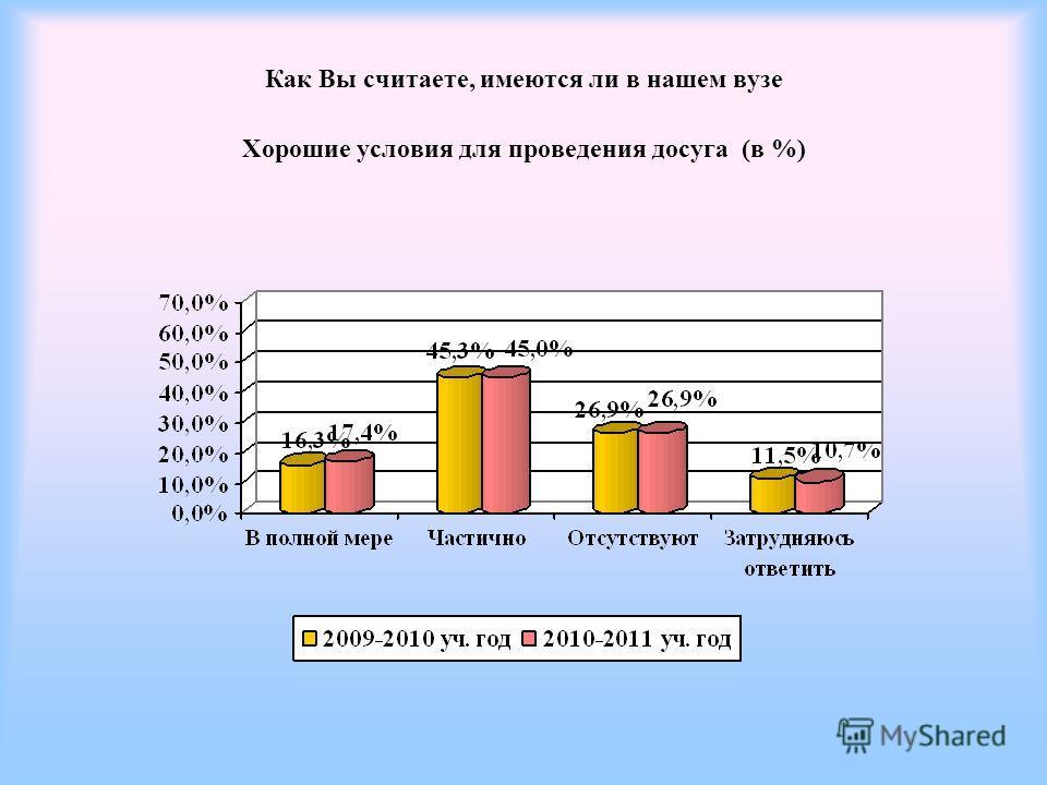 Как Вы считаете, имеются ли в нашем вузе Хорошие условия для проведения досуга (в %)