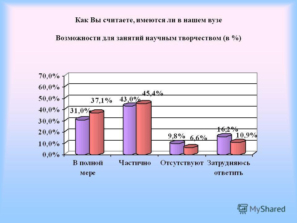Как Вы считаете, имеются ли в нашем вузе Возможности для занятий научным творчеством (в %)