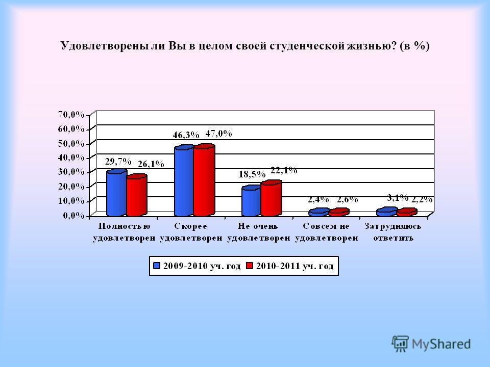 Удовлетворены ли Вы в целом своей студенческой жизнью? (в %)