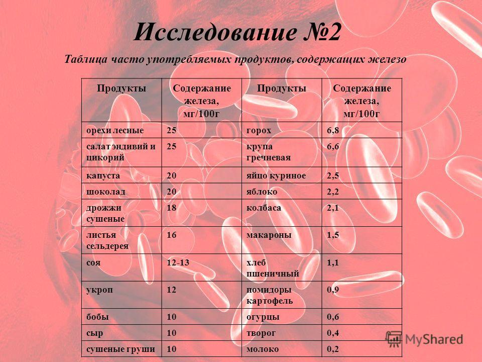 Исследование 2 Таблица часто употребляемых продуктов, содержащих железо ПродуктыСодержание железа, мг/100г ПродуктыСодержание железа, мг/100г орехи лесные25горох6,8 салат эндивий и цикорий 25крупа гречневая 6,6 капуста20яйцо куриное2,5 шоколад20яблок