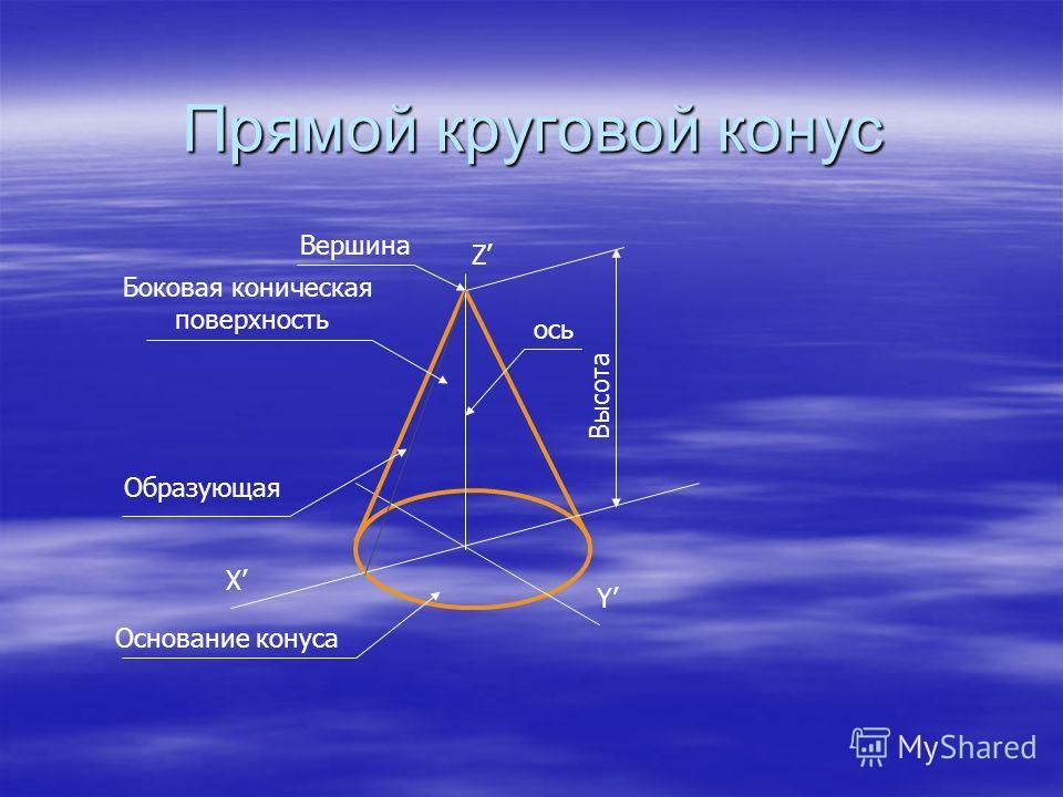 Прямой круговой конус X Y Z Вершина Высота ось Боковая коническая поверхность Образующая Основание конуса