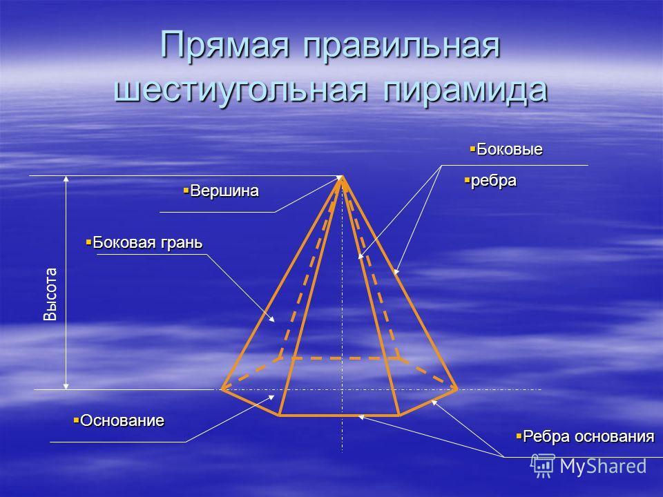 Прямая правильная шестиугольная пирамида Боковые Боковые ребра ребра Вершина Вершина Боковая грань Боковая грань Основание Основание Ребра основания Ребра основания Высота
