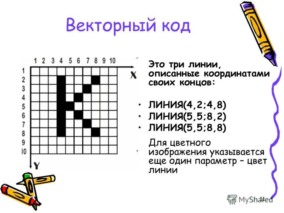 11 Векторный код Это три линии, описанные координатами своих концов: ЛИНИЯ(4,2;4,8) ЛИНИЯ(5,5;8,2) ЛИНИЯ(5,5;8,8) Для цветного изображения указывается еще один параметр – цвет линии