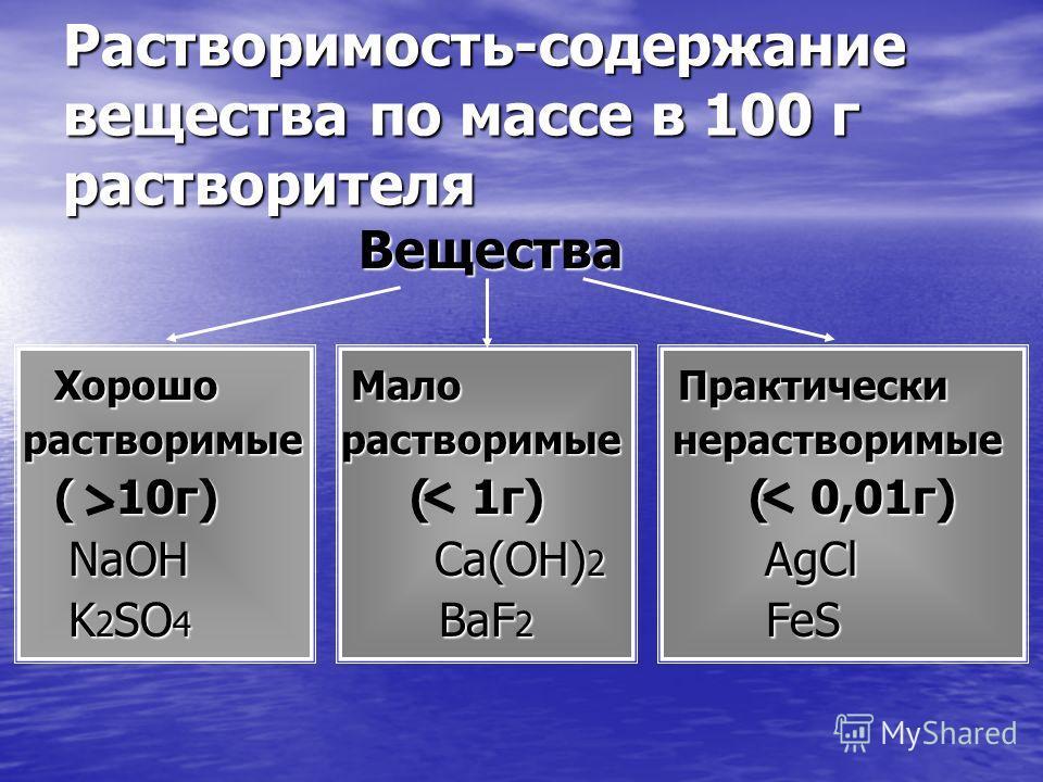 Растворимость-содержание вещества по массе в 100 г растворителя Вещества Вещества Хорошо Мало Практически Хорошо Мало Практически растворимые растворимые нерастворимые растворимые растворимые нерастворимые ( 10г) ( 1г) ( 0,01г) ( 10г) ( 1г) ( 0,01г)