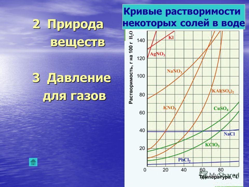 2 Природа 2 Природа веществ веществ 3 Давление 3 Давление для газов для газов Кривые растворимости некоторых солей в воде