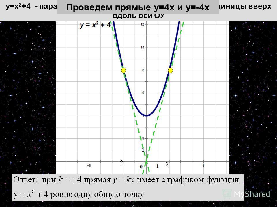 13 2 -2 у=х 2 +4 - парабола у=х 2, смещенная на 4 масштабных единицы вверх вдоль оси ОУ Проведем прямые у=4х и у=-4х