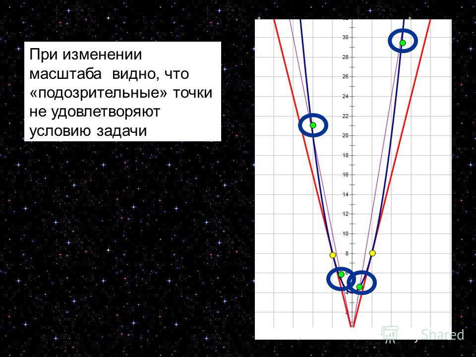 16 При изменении масштаба видно, что «подозрительные» точки не удовлетворяют условию задачи
