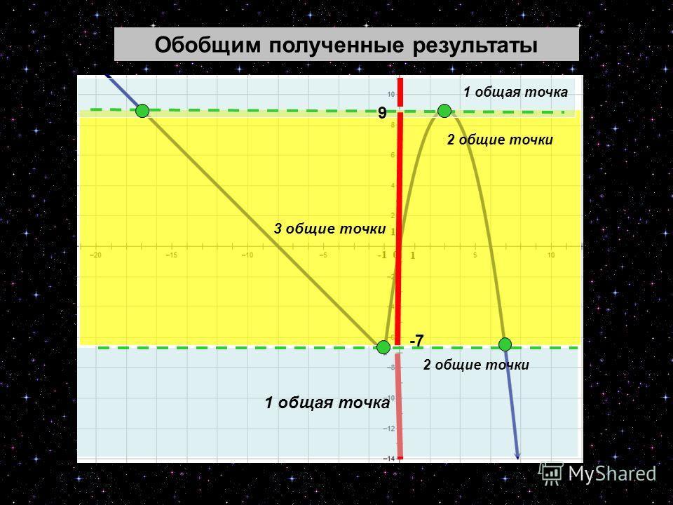 22 3 общие точки 1 общая точка -7 2 общие точки 9 Обобщим полученные результаты