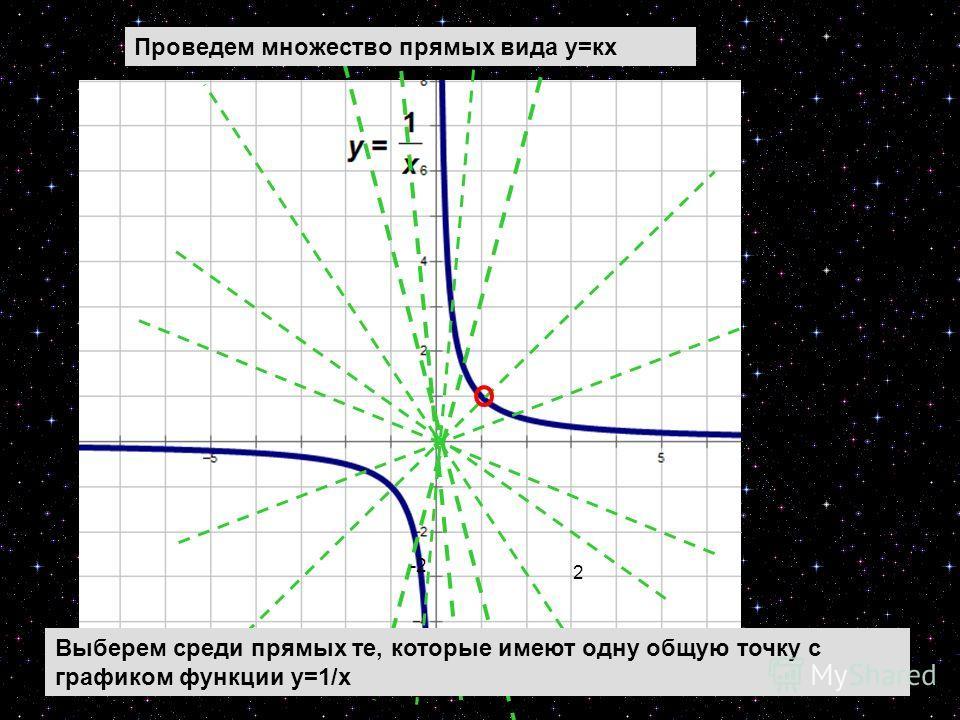 29 2 -2 Проведем множество прямых вида у=кх Выберем среди прямых те, которые имеют одну общую точку с графиком функции у=1/х