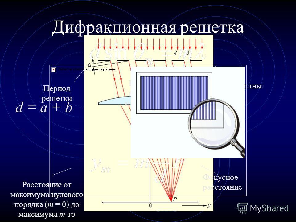 Дифракционная решетка Период решетки Порядок главного максимума Длина волны Расстояние от максимума нулевого порядка (m = 0) до максимума m-го Фокусное расстояние d = a + b