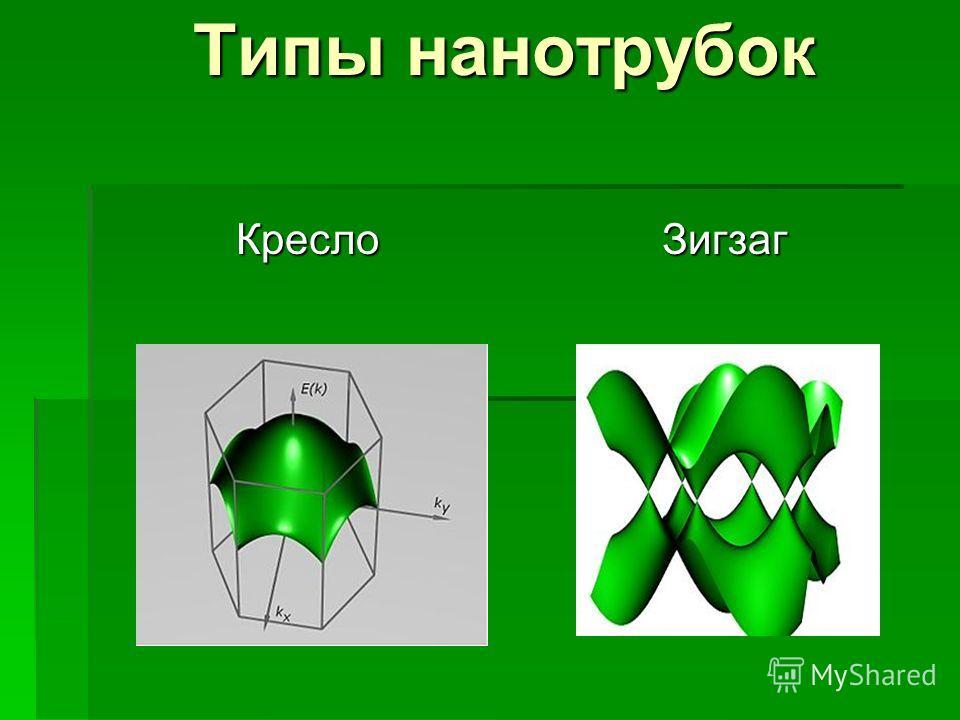 Типы нанотрубок Кресло Зигзаг Кресло Зигзаг