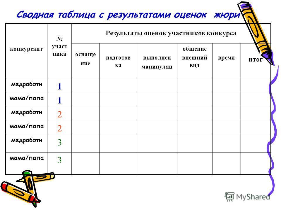 Сводная таблица с результатами оценок жюри конкурсант участ ника Результаты оценок участников конкурса оснаще ние подготов ка выполнен манипуляц общение внешний вид время итог медработн 1 мама/папа 1 медработн 2 мама/папа 2 медработн 3 мама/папа 3