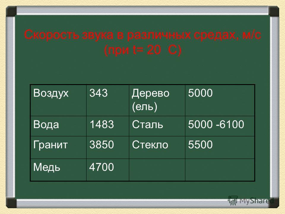 Скорость звука в различных средах, м/с (при t= 20 С) Воздух343Дерево (ель) 5000 Вода1483Сталь5000 -6100 Гранит3850Стекло5500 Медь4700