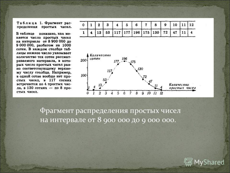 Фрагмент распределения простых чисел на интервале от 8 900 000 до 9 000 000.