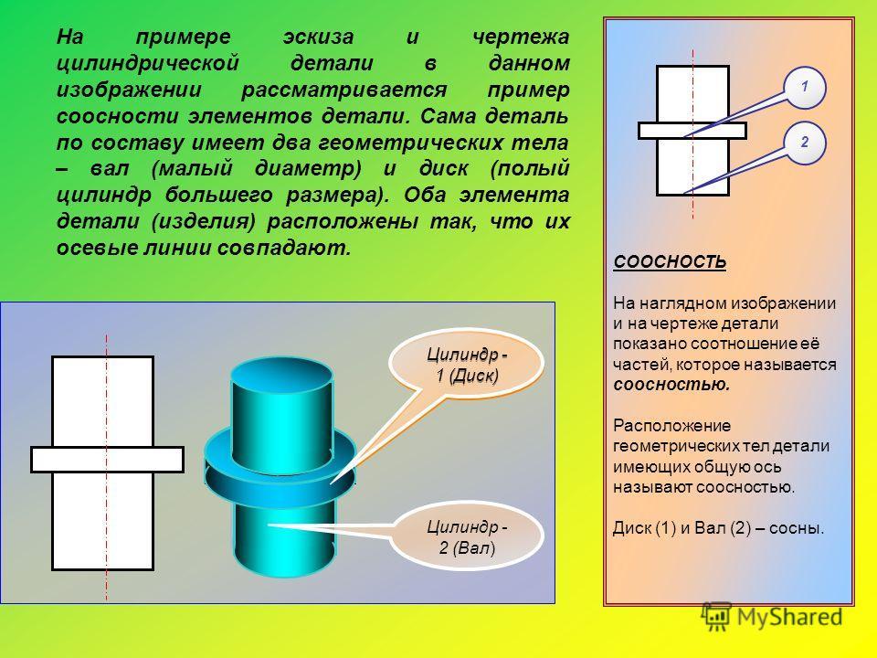 СООСНОСТЬ На наглядном изображении и на чертеже детали показано соотношение её частей, которое называется соосностью. Расположение геометрических тел детали имеющих общую ось называют соосностью. Диск (1) и Вал (2) – сосны. 2 1 На примере эскиза и че