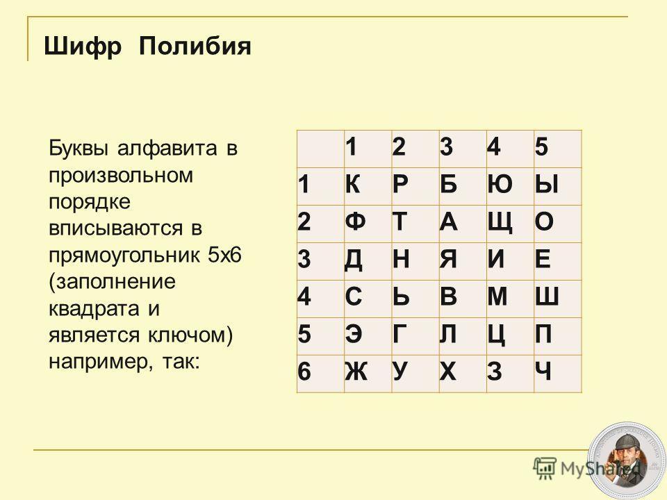 12345 1КРБЮЫ 2ФТАЩО 3ДНЯИЕ 4СЬВМШ 5ЭГЛЦП 6ЖУХЗЧ Буквы алфавита в произвольном порядке вписываются в прямоугольник 5х6 (заполнение квадрата и является ключом) например, так: Шифр Полибия
