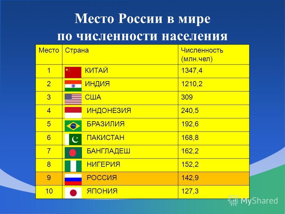 Место России в мире по численности населения МестоСтранаЧисленность (млн.чел) 1 КИТАЙ1347,4 2 ИНДИЯ1210,2 3 США309 4 ИНДОНЕЗИЯ240,5 5 БРАЗИЛИЯ192,6 6 ПАКИСТАН168,8 7 БАНГЛАДЕШ162,2 8 НИГЕРИЯ152,2 9 РОССИЯ142,9 10 ЯПОНИЯ127,3