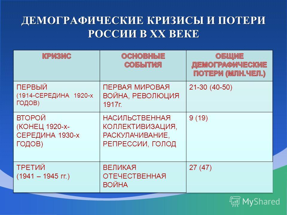 ДЕМОГРАФИЧЕСКИЕ КРИЗИСЫ И ПОТЕРИ РОССИИ В XX ВЕКЕ