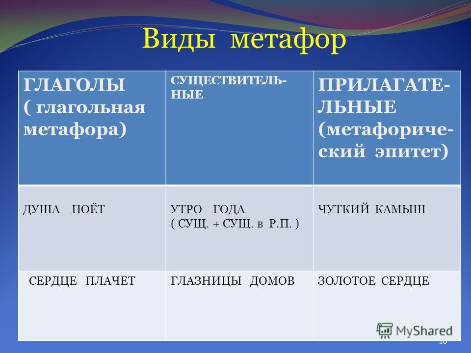 Виды метафор ГЛАГОЛЫ ( глагольная метафора) СУЩЕСТВИТЕЛЬ- НЫЕ ПРИЛАГАТЕ- ЛЬНЫЕ (метафориче- ский эпитет) ДУША ПОЁТУТРО ГОДА ( СУЩ. + СУЩ. в Р.П. ) ЧУТКИЙ КАМЫШ СЕРДЦЕ ПЛАЧЕТГЛАЗНИЦЫ ДОМОВЗОЛОТОЕ СЕРДЦЕ 10