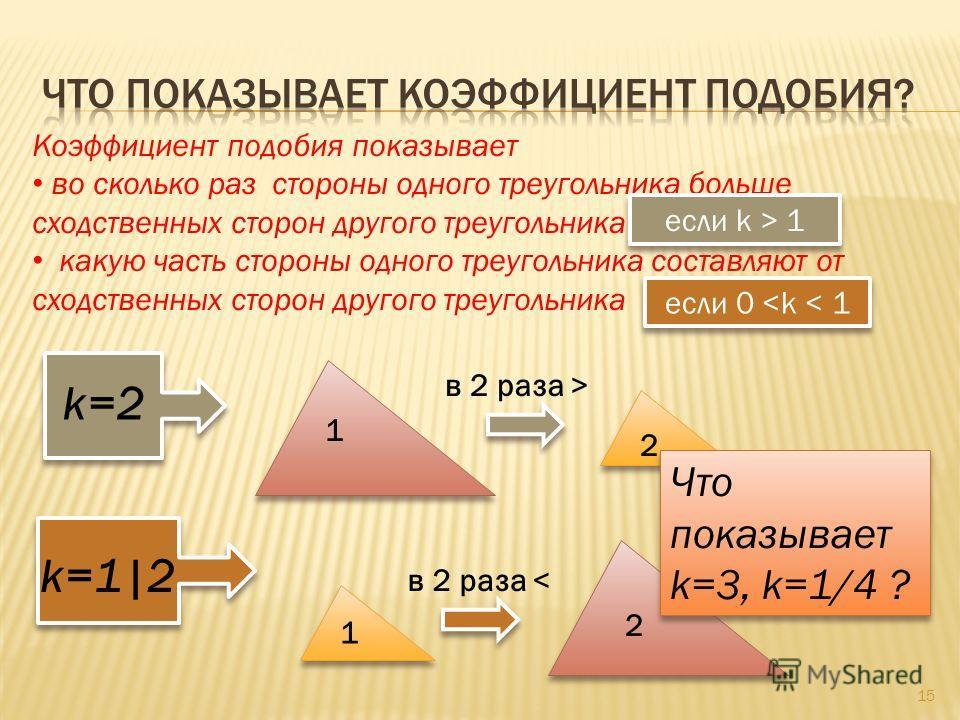 15 Коэффициент подобия показывает во сколько раз стороны одного треугольника больше сходственных сторон другого треугольника какую часть стороны одного треугольника составляют от сходственных сторон другого треугольника 1 2 1 2 в 2 раза > в 2 раза <