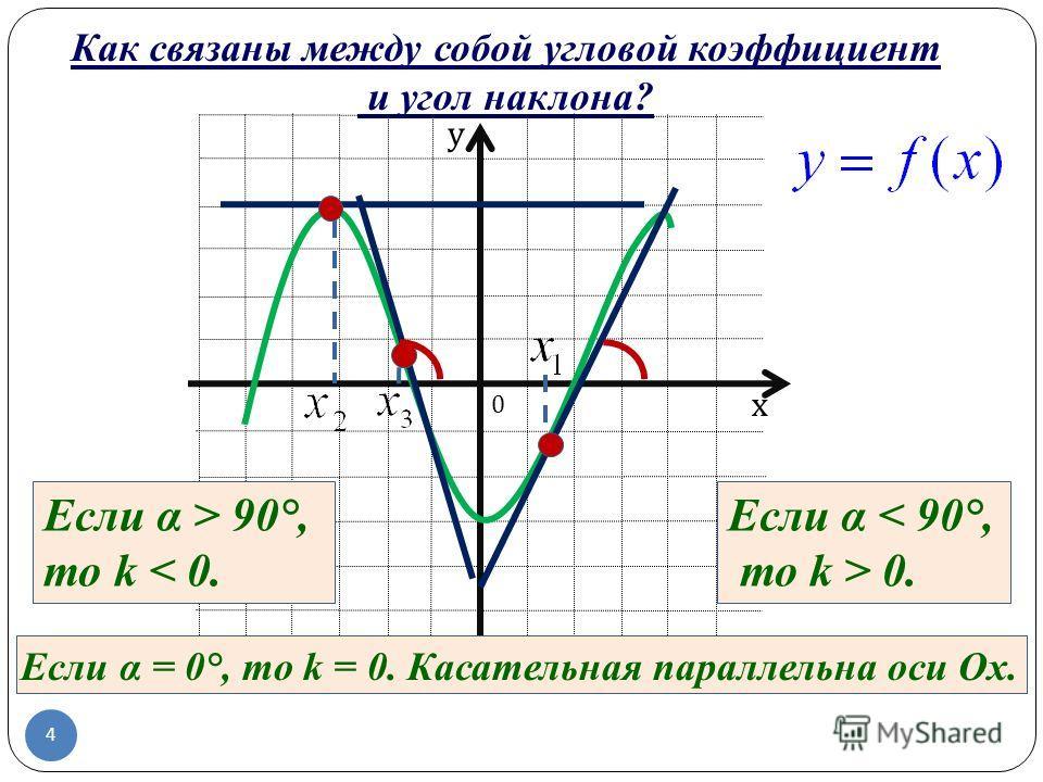 х у Если α < 90°, то k > 0. Если α > 90°, то k < 0. Если α = 0°, то k = 0. Касательная параллельна оси Оx. 0 Как связаны между собой угловой коэффициент и угол наклона? 4