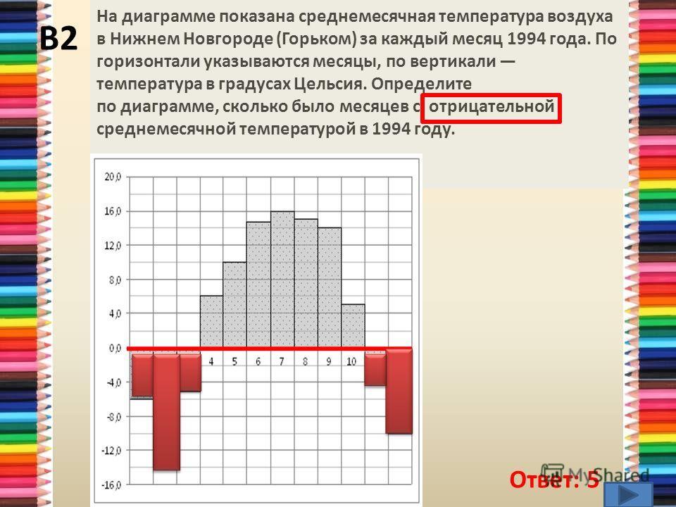 В2 Ответ: 5 На диаграмме показана среднемесячная температура воздуха в Нижнем Новгороде (Горьком) за каждый месяц 1994 года. По горизонтали указываются месяцы, по вертикали температура в градусах Цельсия. Определите по диаграмме, сколько было месяцев