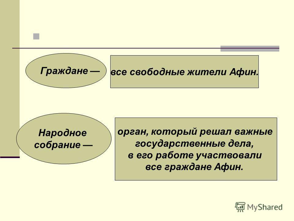 Граждане все свободные жители Афин. Народное собрание орган, который решал важные государственные дела, в его работе участвовали все граждане Афин.