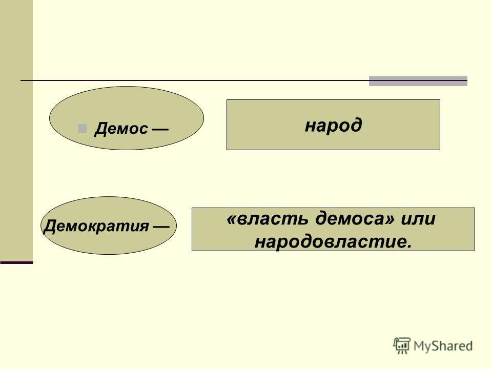 Демос народ Демократия «власть демоса» или народовластие.