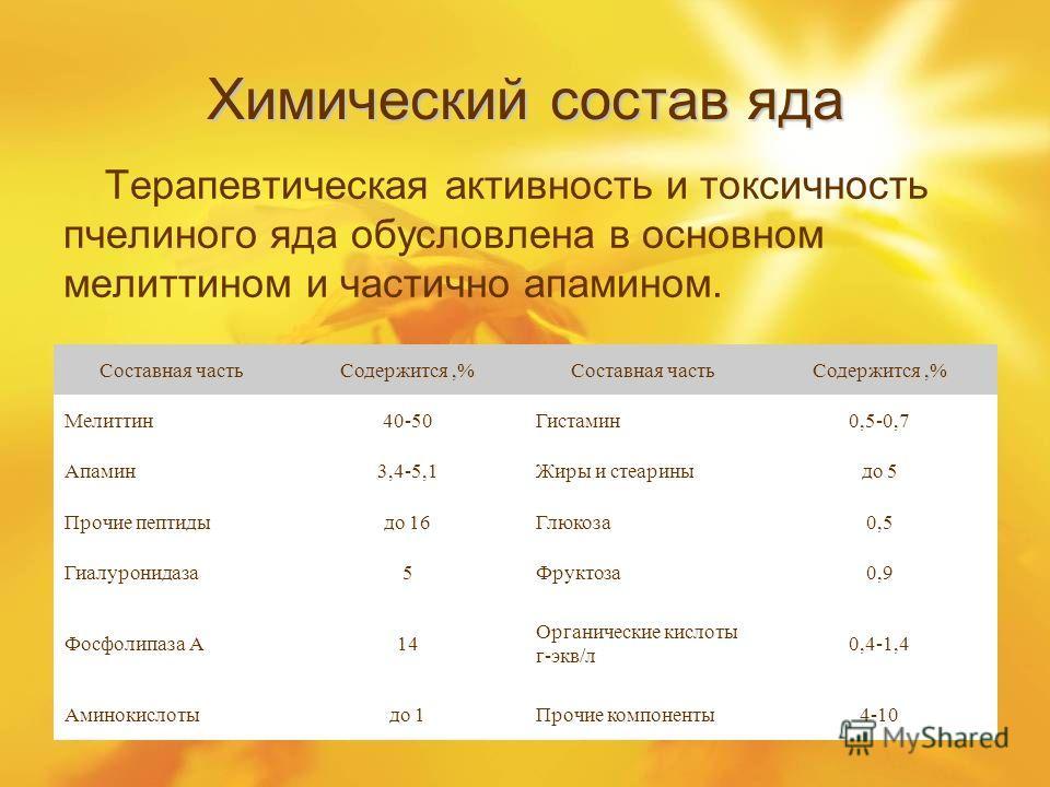 Химический состав яда Терапевтическая активность и токсичность пчелиного яда обусловлена в основном мелиттином и частично апамином. Составная частьСодержится,%Составная частьСодержится,% Мелиттин40-50Гистамин0,5-0,7 Апамин3,4-5,1Жиры и стеариныдо 5 П