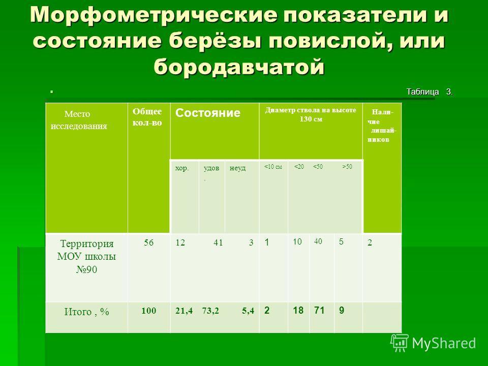 Морфометрические показатели и состояние берёзы повислой, или бородавчатой Таблица 3. Таблица 3. Место исследования Общее кол-во Состояние Диаметр ствола на высоте 130 см Нали- чие лишай- ников хор.удов. неуд