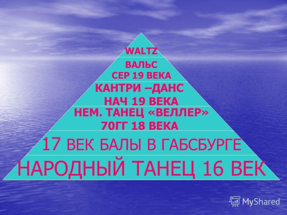 WALTZ ВАЛЬС СЕР 19 ВЕКА КАНТРИ –ДАНС НАЧ 19 ВЕКА НЕМ. ТАНЕЦ «ВЕЛЛЕР» 70ГГ 18 ВЕКА 17 ВЕК БАЛЫ В ГАБСБУРГЕ НАРОДНЫЙ ТАНЕЦ 16 ВЕК