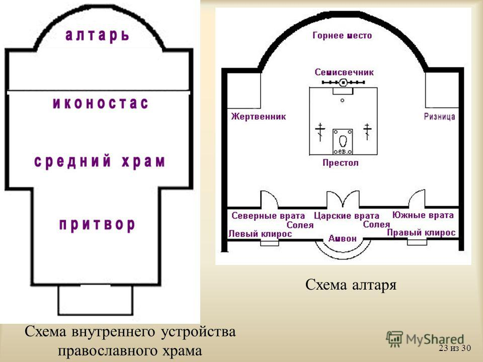 православного храма Схема