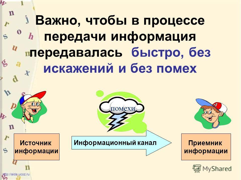 Важно, чтобы в процессе передачи информация передавалась быстро, без искажений и без помех Информационный канал помехи Источник информации Приемник информации