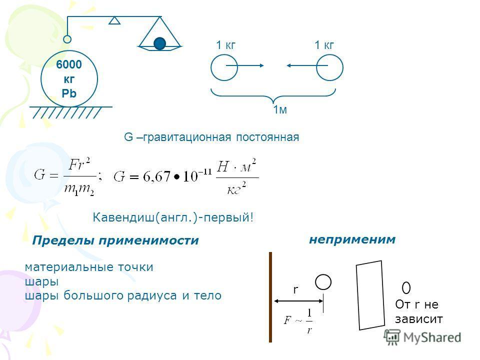 6000 кг Pb 1 кг 1м G –гравитационная постоянная Кавендиш(англ.)-первый! Пределы применимости материальные точки шары шары большого радиуса и тело неприменим r От r не зависит
