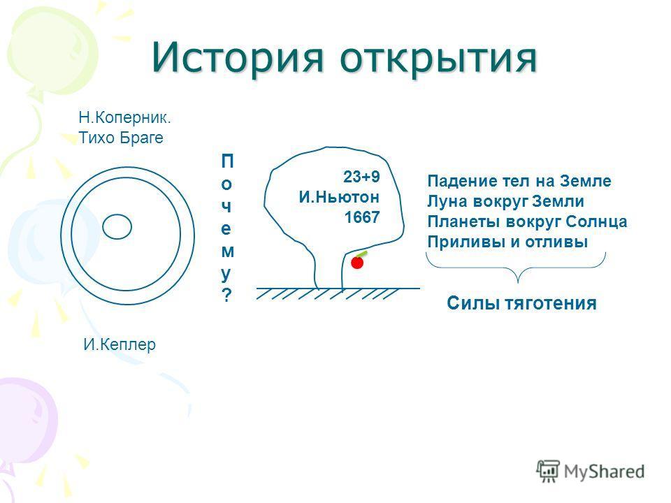 Н.Коперник. Тихо Браге И.Кеплер Почему?Почему? 23+9 И.Ньютон 1667 Падение тел на Земле Луна вокруг Земли Планеты вокруг Солнца Приливы и отливы Силы тяготения История открытия