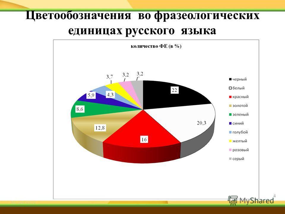 Цветообозначения во фразеологических единицах русского языка 4