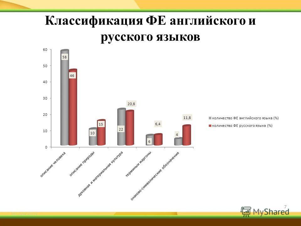 Классификация ФЕ английского и русского языков 7