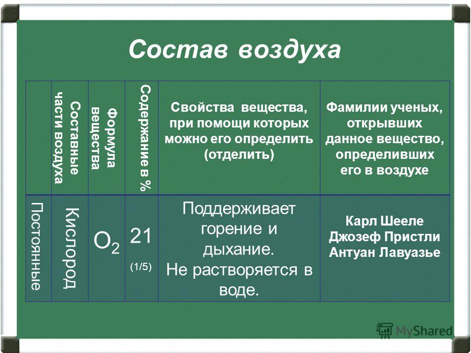 Состав воздуха Составные части воздуха Формула вещества Содержание в % Свойства вещества, при помощи которых можно его определить (отделить) Фамилии ученых, открывших данное вещество, определивших его в воздухе Постоянные Кислород О2О2 21 (1/5) Подде