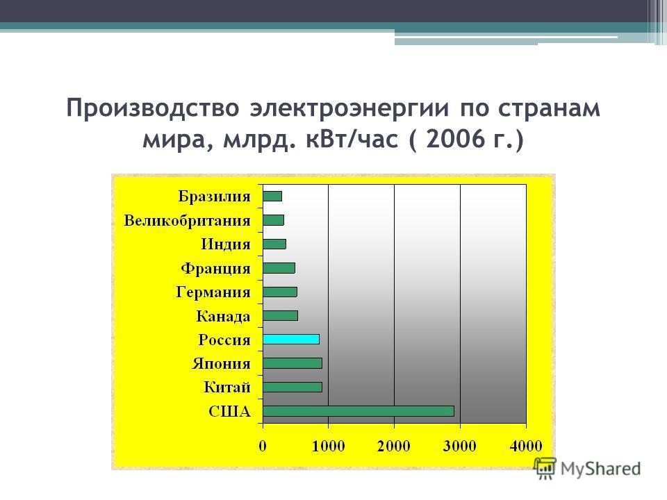 Производство электроэнергии по странам мира, млрд. кВт/час ( 2006 г.)