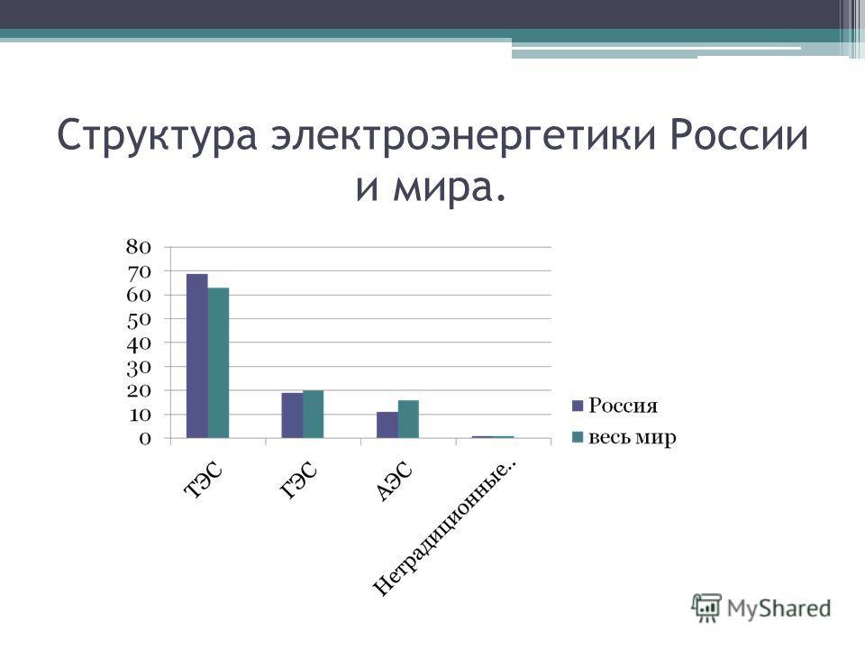 Структура электроэнергетики России и мира.