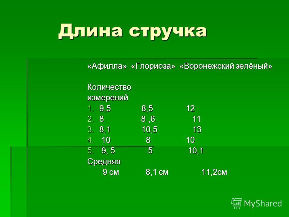 Длина стручка Длина стручка «Афилла» «Глориоза» «Воронежский зелёный» Количествоизмерений 1.9,5 8,5 12 2.8 8,6 11 3.8,1 10,5 13 4. 10 8 10 5. 9, 5 5 10,1 Средняя 9 см 8,1 см 11,2см 9 см 8,1 см 11,2см