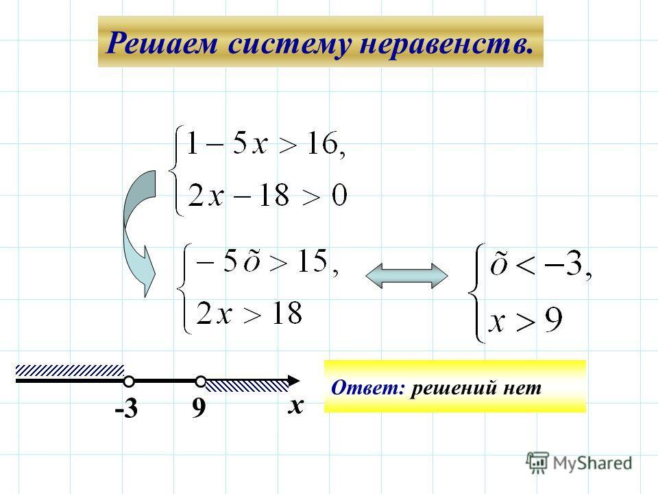 Решаем систему неравенств. -3-3 Ответ: решений нет 9 х