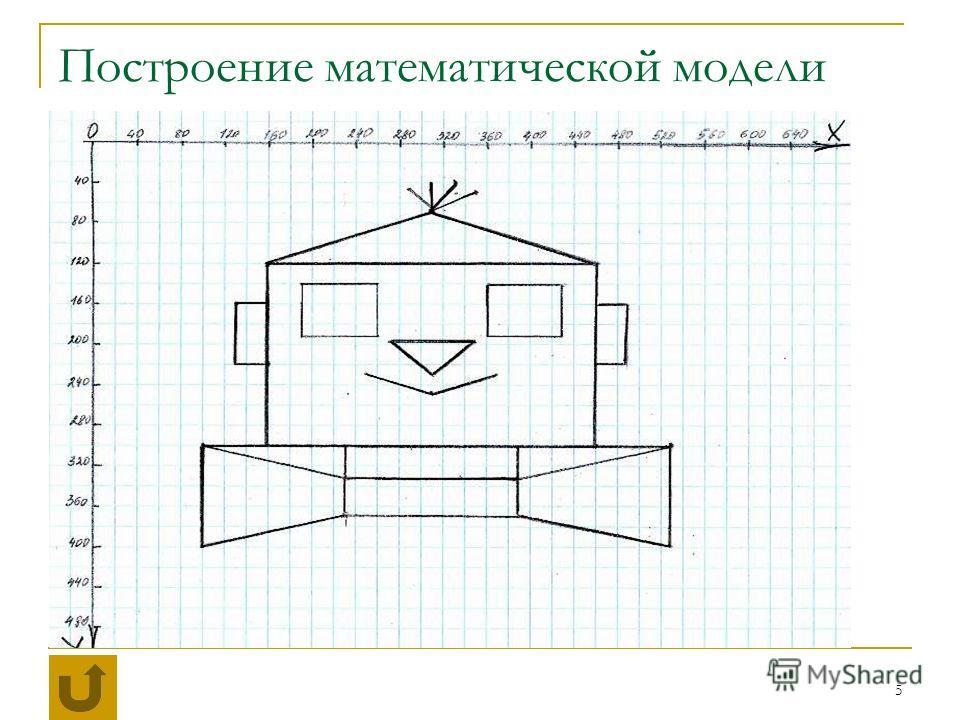 5 Построение математической модели Изобразить координатную плоскость Выбрать единичный отрезок Построить изображение (картинка создается из графических примитивов – точек, отрезков, прямоугольников, окружностей)
