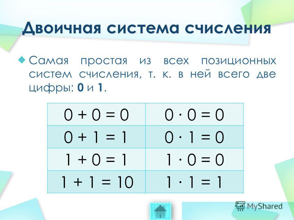Самая простая из всех позиционных систем счисления, т. к. в ней всего две цифры: 0 и 1. 0 + 0 = 00 0 = 0 0 + 1 = 10 1 = 0 1 + 0 = 11 0 = 0 1 + 1 = 101 1 = 1