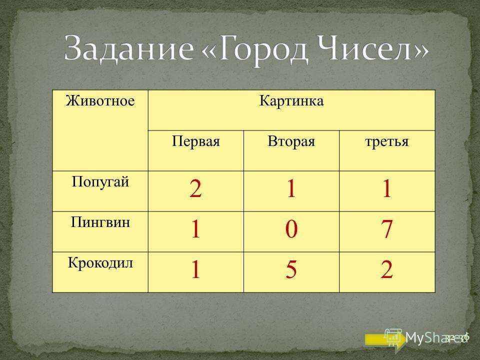 ЖивотноеКартинка ПерваяВтораятретья Попугай 211 Пингвин 107 Крокодил 152 32-36