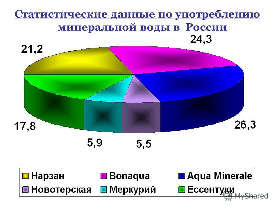 Статистические данные по употреблению минеральной воды в России
