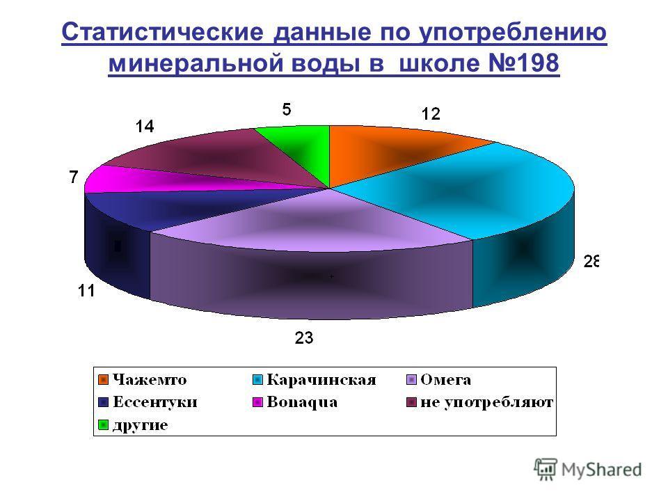 Статистические данные по употреблению минеральной воды в школе 198