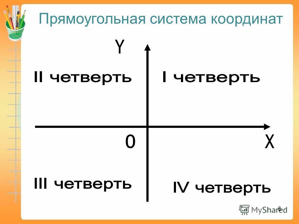 Метод координат – это способ определять положение точки или тела с помощью чисел или других символов. 5