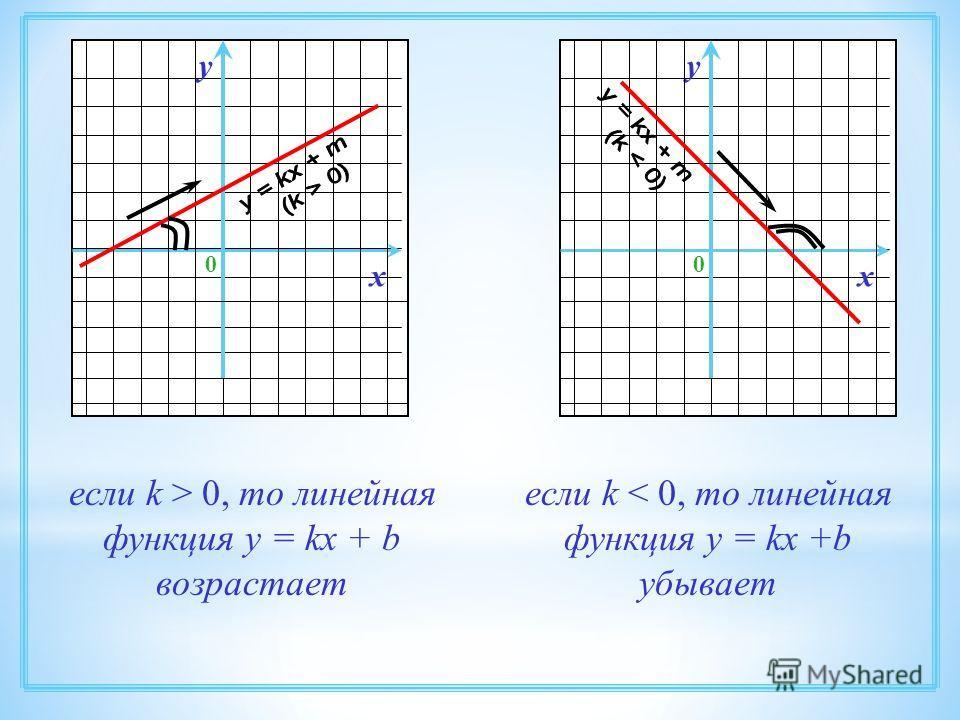 х 0 у х 0 у если k > 0, то линейная функция у = kx + b возрастает если k < 0, то линейная функция у = kx +b убывает