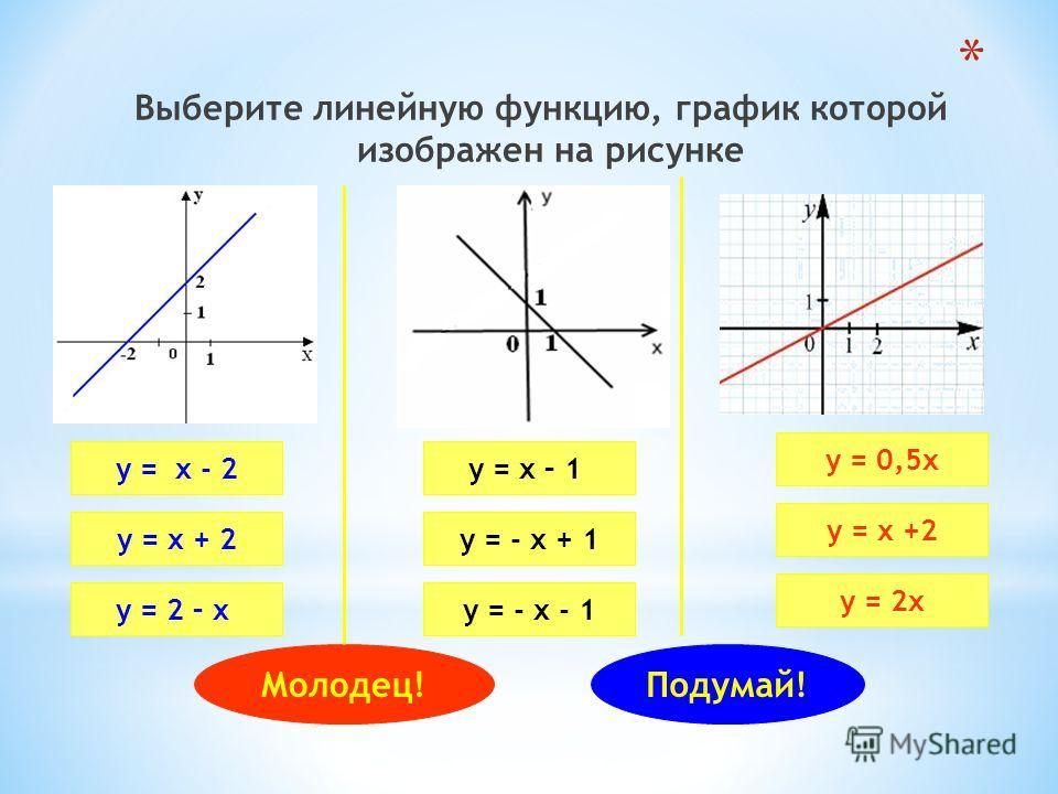 Выберите линейную функцию, график которой изображен на рисунке у = х - 2 у = х + 2 у = 2 – х у = х – 1 у = - х + 1 у = - х - 1 у = 0,5х у = х +2 у = 2х Молодец!Подумай!